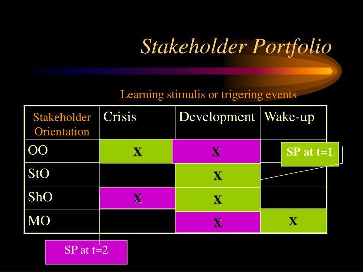 Stakeholder Portfolio