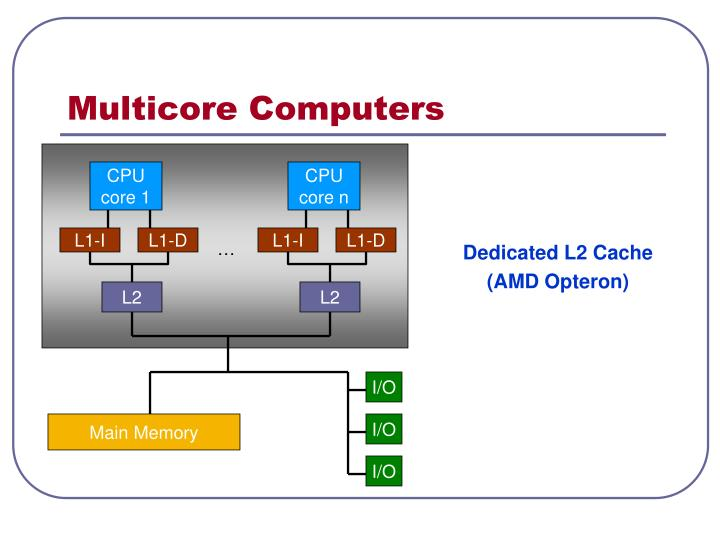 Multicore Computers