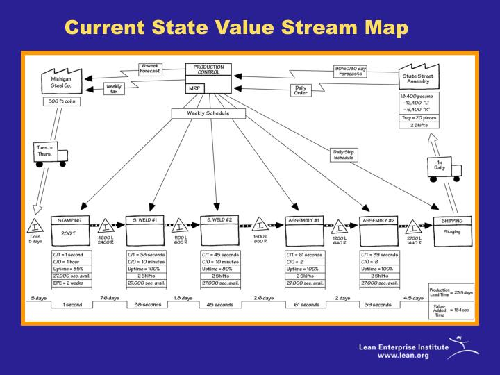 Current State Value Stream Map
