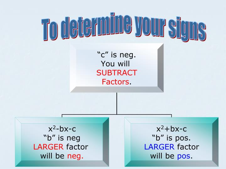 To determine your signs