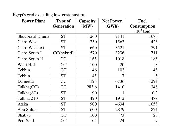 Table: Egypt's grid excluding low-cost/must-run