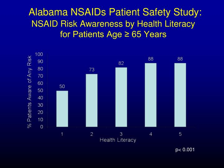 Alabama NSAIDs Patient Safety Study: