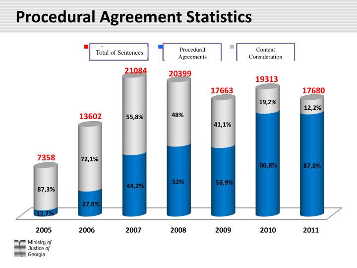 Procedural Agreement Statistics