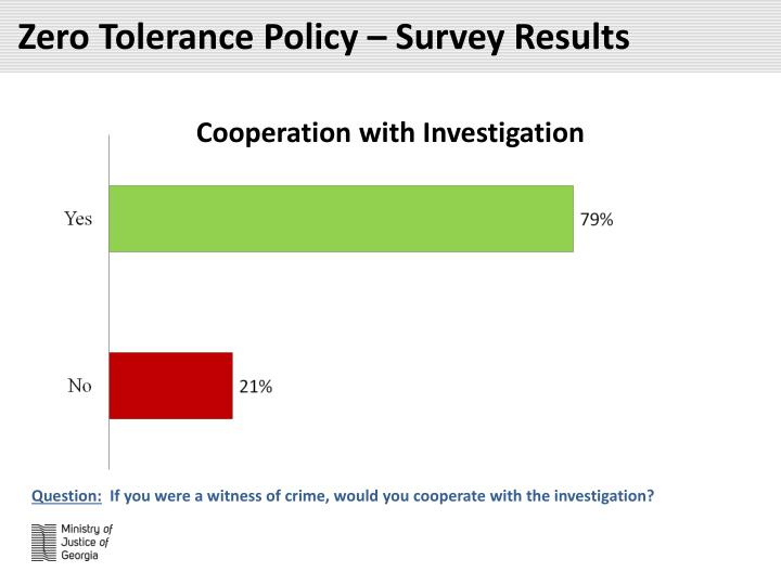 Zero Tolerance Policy – Survey Results