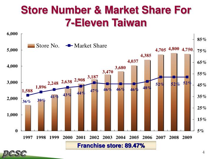 Store Number & Market Share For