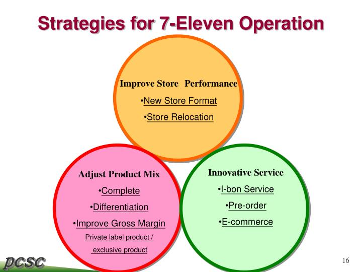 Strategies for 7-Eleven Operation