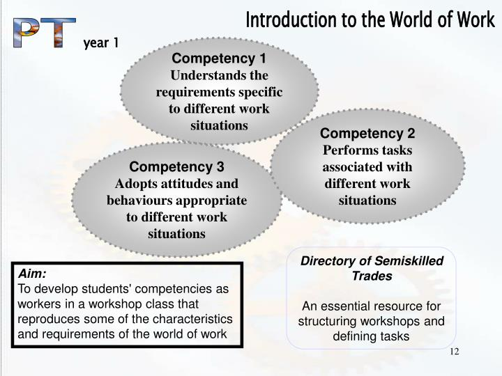 Introduction to the World of Work