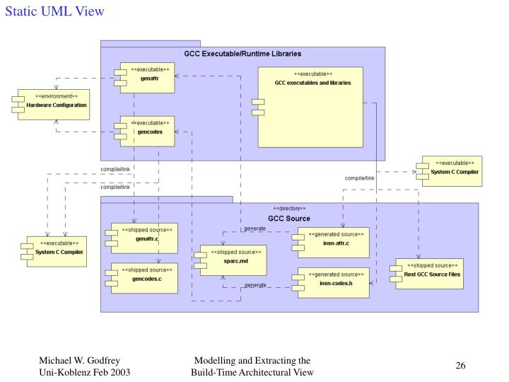 Static UML View