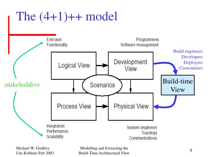 The (4+1)++ model