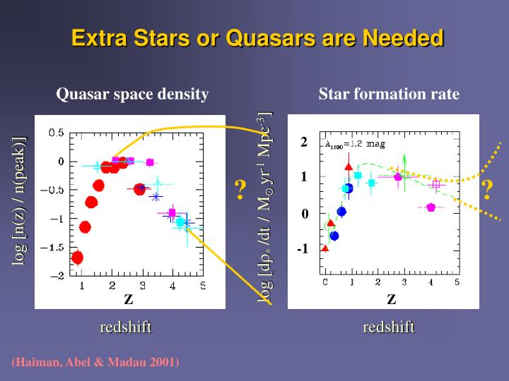 Quasar space density