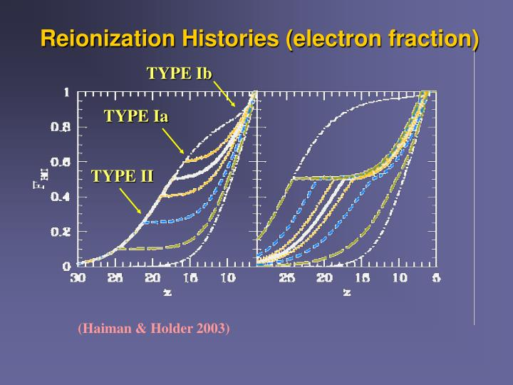 Reionization Histories (electron fraction)