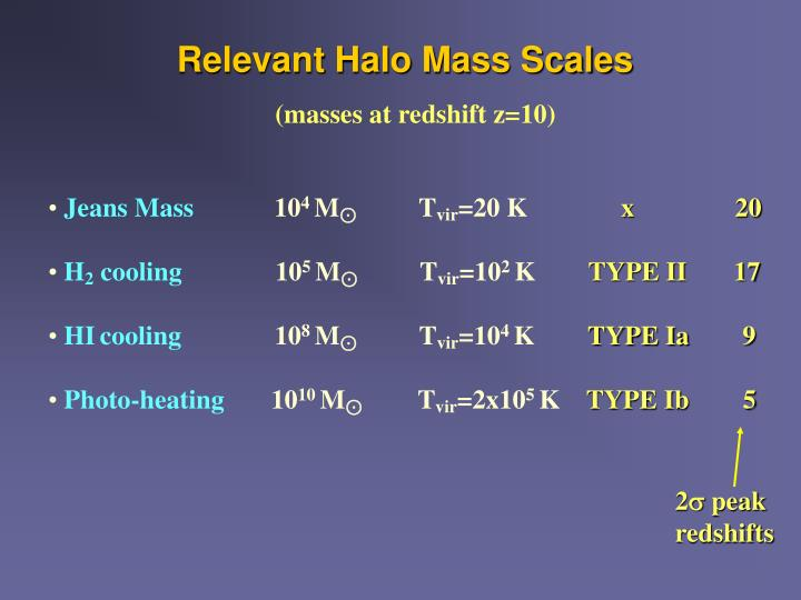 Relevant Halo Mass Scales