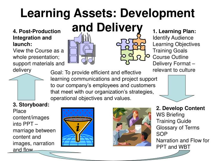 Learning assets development and delivery