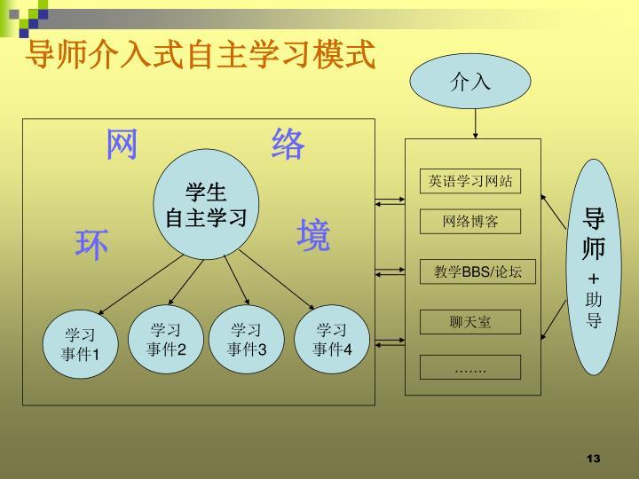 导师介入式自主学习模式