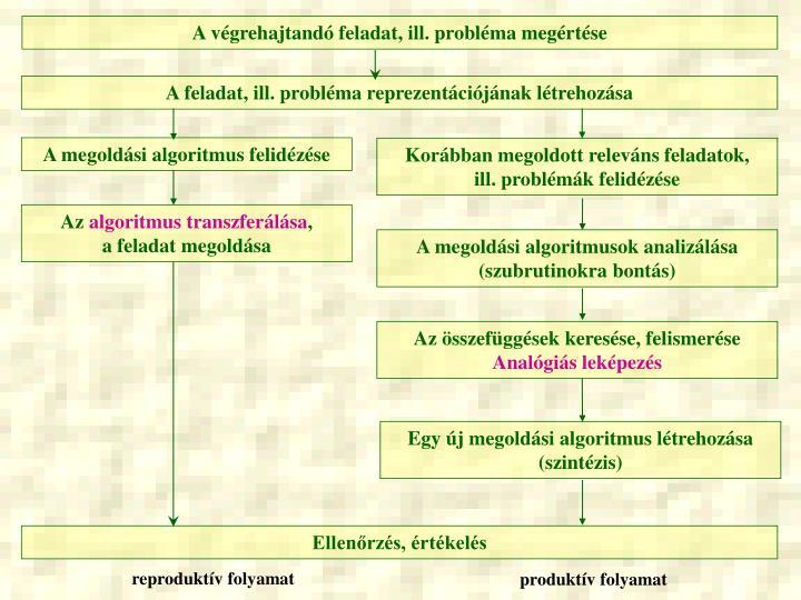 A végrehajtandó feladat, ill. probléma megértése