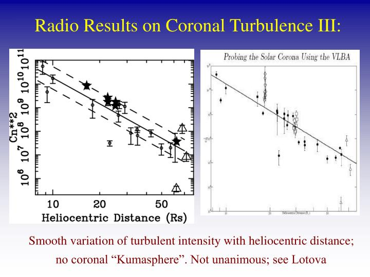Radio Results on Coronal Turbulence III: