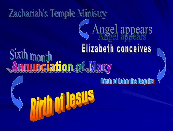Zachariah's Temple Ministry