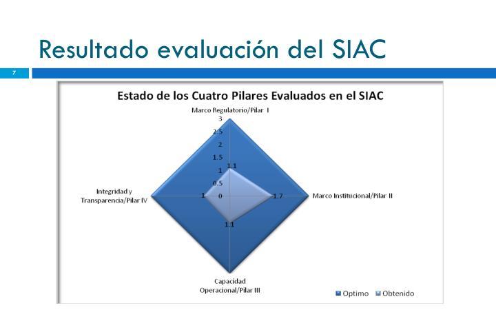 Resultado evaluación del SIAC
