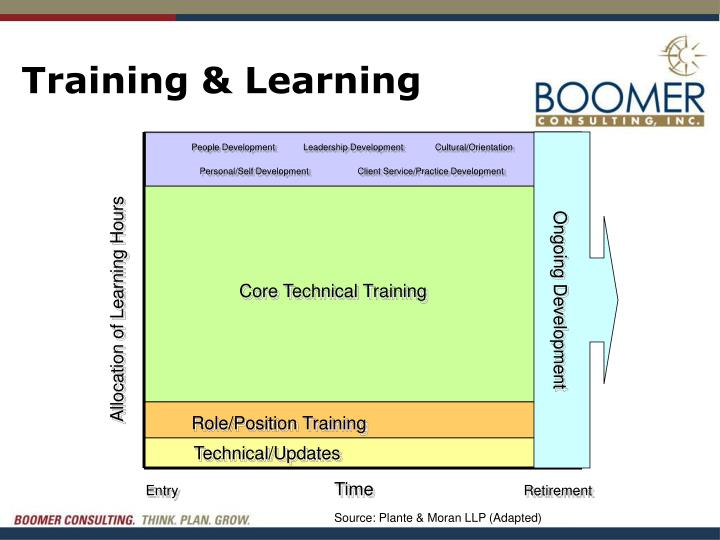 Training & Learning