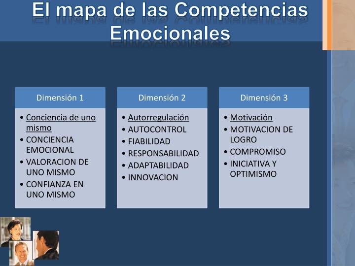 El mapa de las Competencias