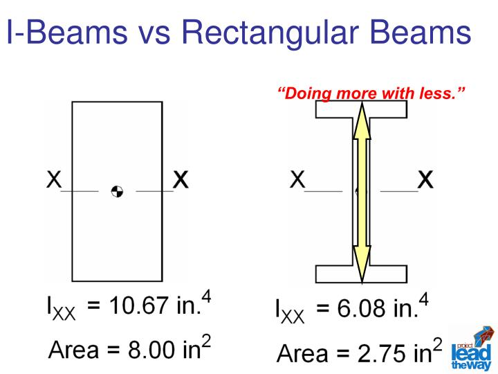 I-Beams vs Rectangular Beams