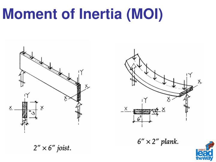 Moment of Inertia (MOI)