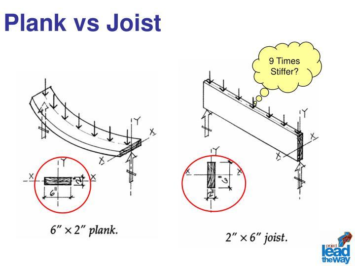 Plank vs Joist