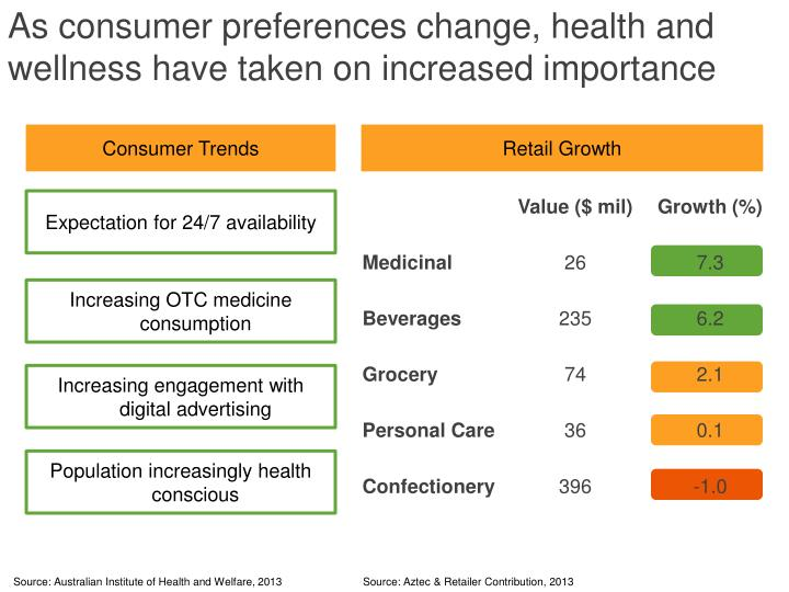 As consumer preferences change, health and wellness have taken on increased importance