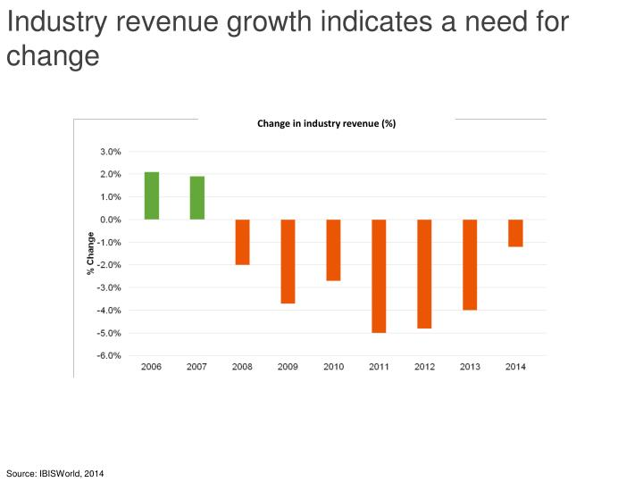 Industry revenue growth indicates a need for change