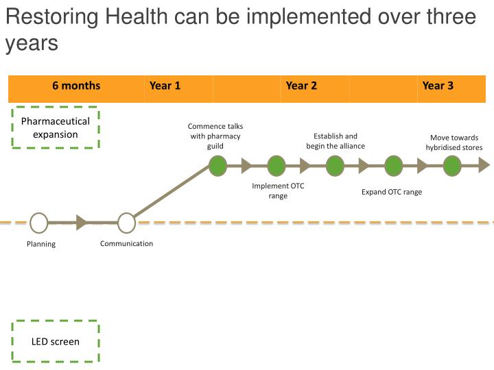 Restoring Health can be implemented over three years