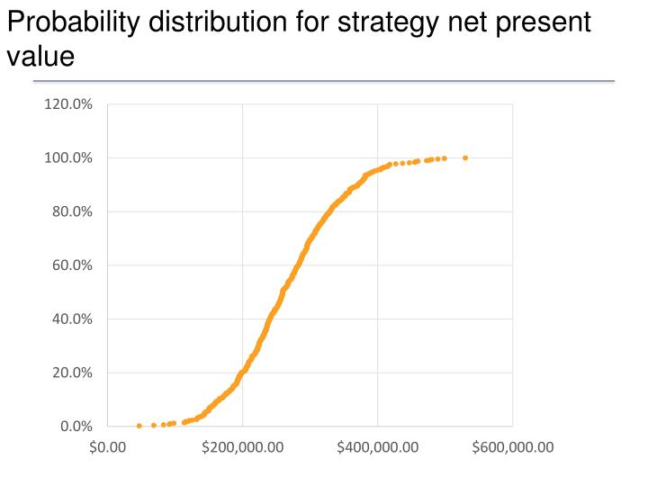 Probability distribution for strategy net present value