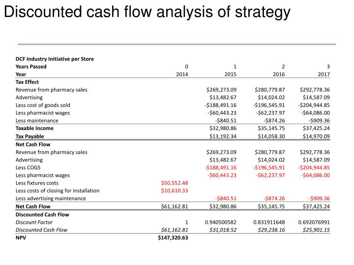 Discounted cash flow analysis of strategy