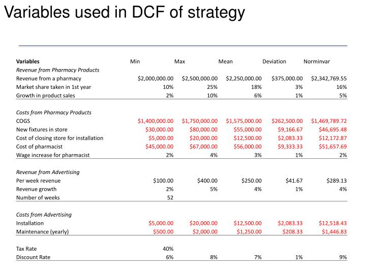 Variables used in DCF of strategy