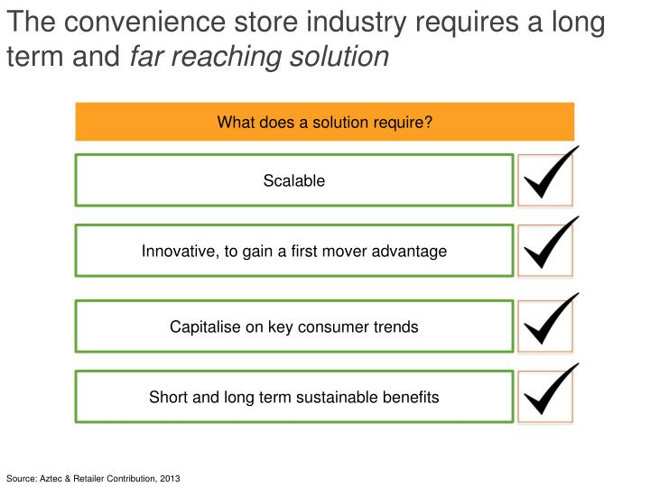 The convenience store industry requires a long term and