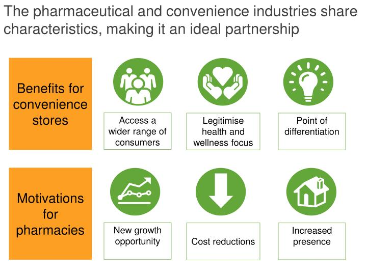 The pharmaceutical and convenience industries share characteristics, making it an ideal partnership