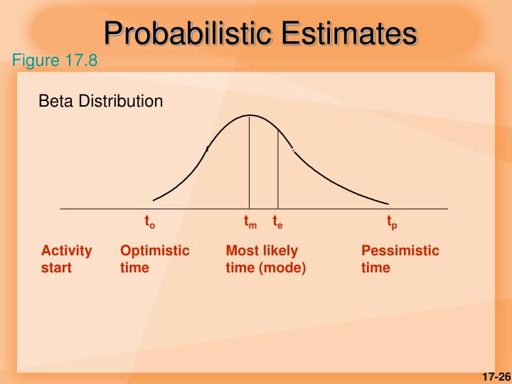 Probabilistic Estimates