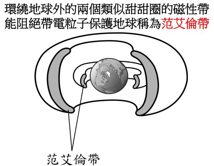 環繞地球外的兩個類似甜甜圈的磁性帶