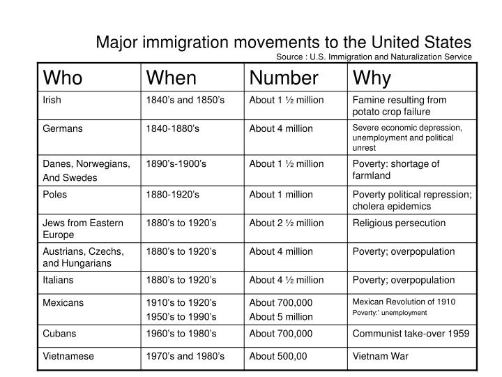 Major immigration movements to the United States