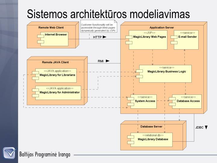 Sistemos architektūros modeliavimas