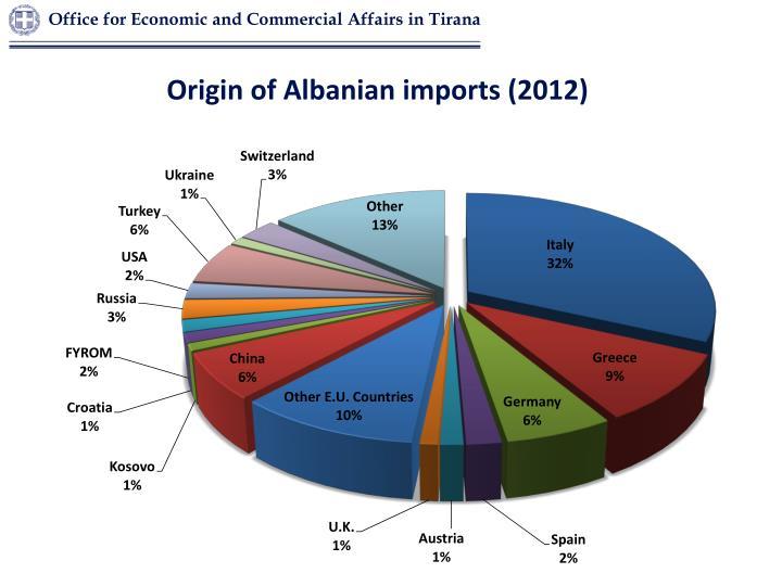 Origin of Albanian imports (2012)