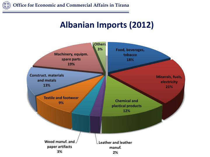Albanian Imports (2012)