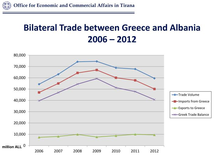Bilateral Trade between Greece and Albania