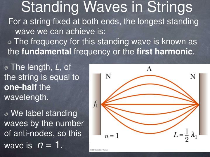 The frequency for this standing wave is known as the