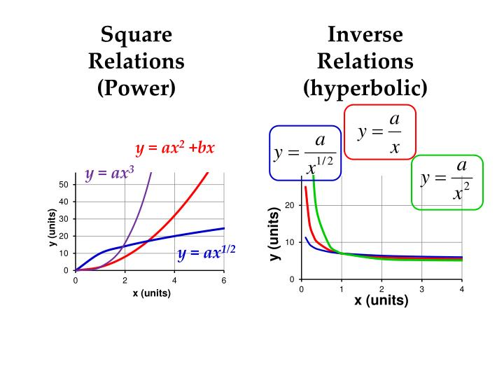 Inverse Relations (hyperbolic)