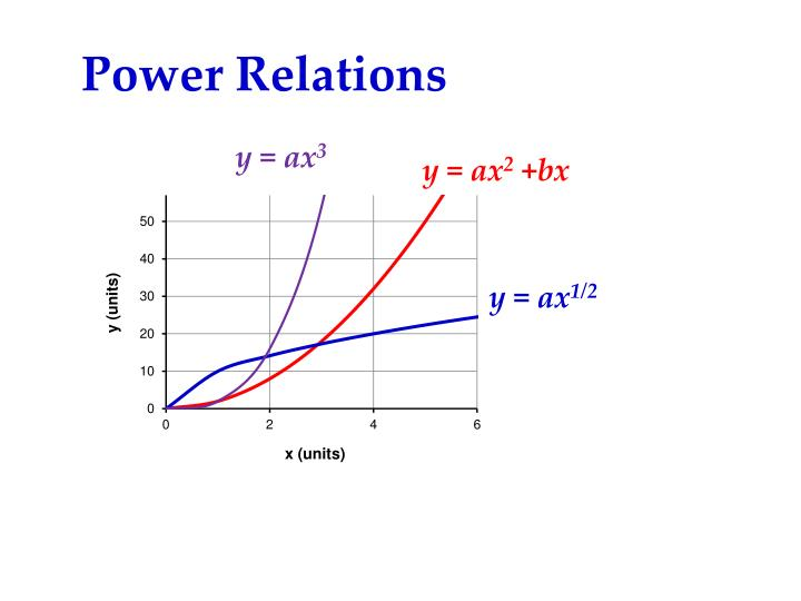 Power Relations