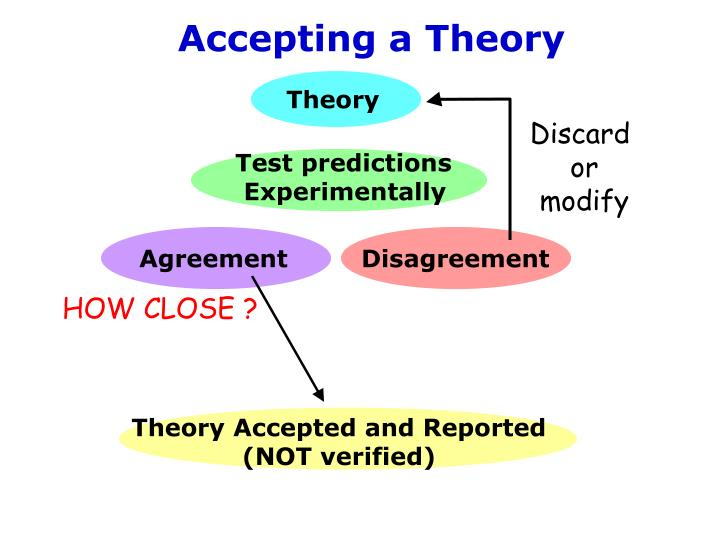 Accepting a Theory