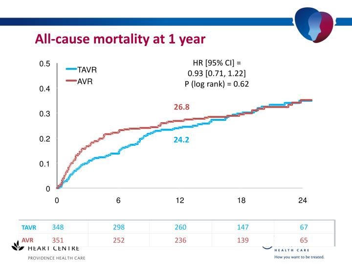 All-cause mortality at 1 year