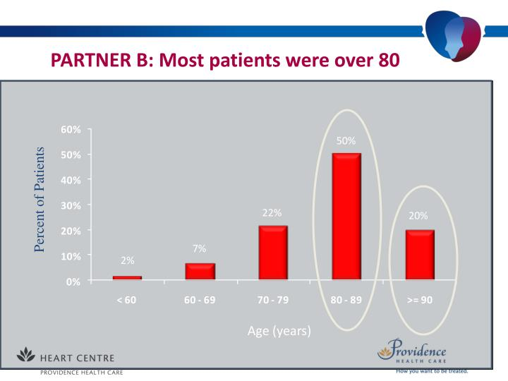PARTNER B: Most patients were over 80