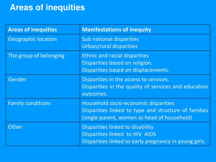 Areas of inequities