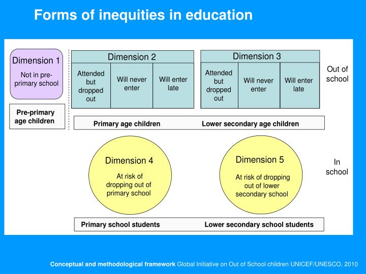 Forms of inequities in education